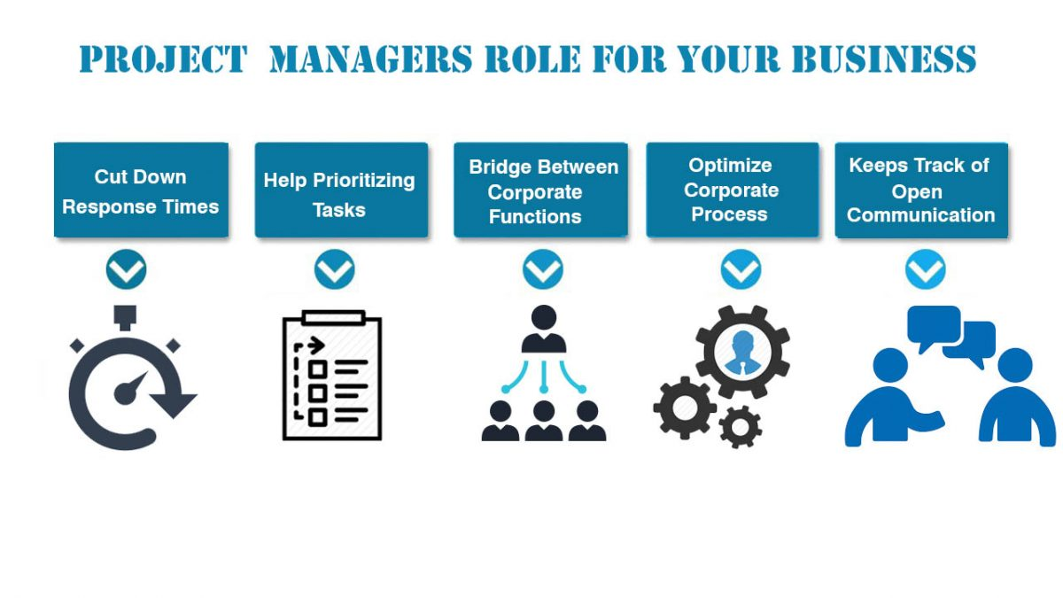 Project Managers Role For Your Business